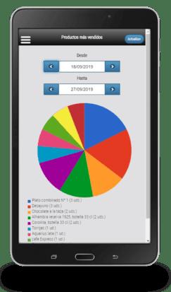 Móvil samsung con gráfico en pantalla