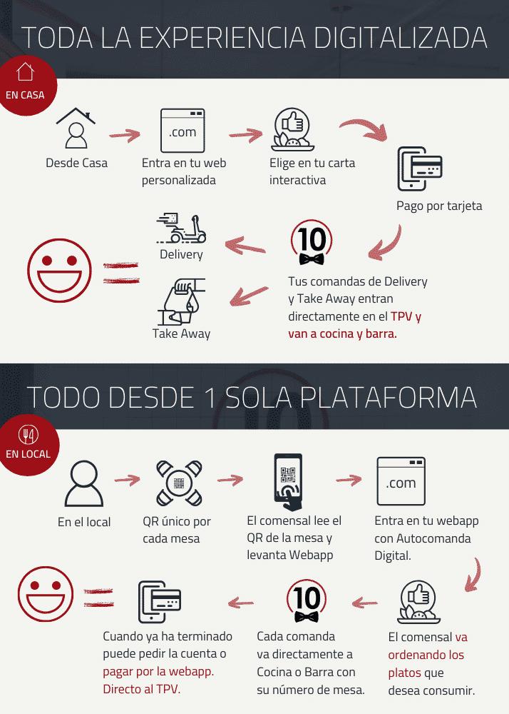 Pack Digital Experience Camarero10. Mucho más que una Carta Digital para restaurante. Puedes hacer pedidos online, pedidos para recoger, puedes abrirla mediante un QR en tu restaurante para que tus clientes pidan. Todo siempre conectado con tu TPV Camarero10