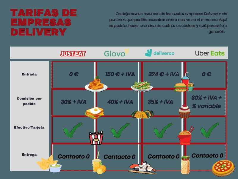 Resumen de precios de contrarar a una empresa delivery