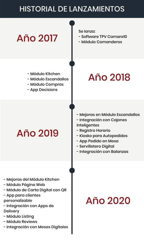 Historia de lanzamientos de los módulos de Camarero10