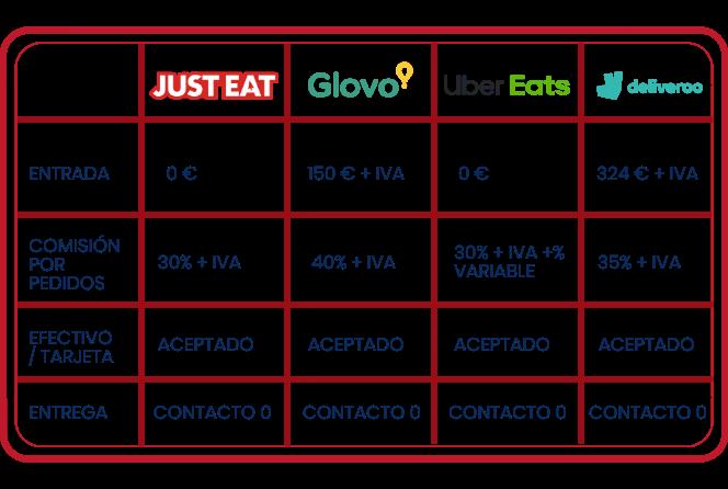 tabla de precios de las principales empresas delivery